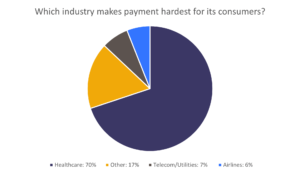 Payment plans can improve the industry's payment ranking
